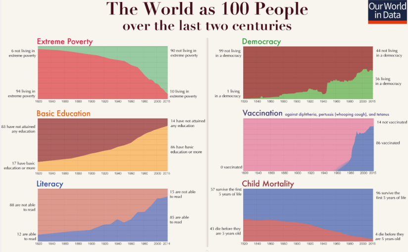 How unhealthy is the world?